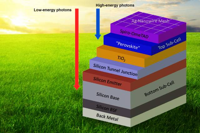Perovskite Solar Cell Layers